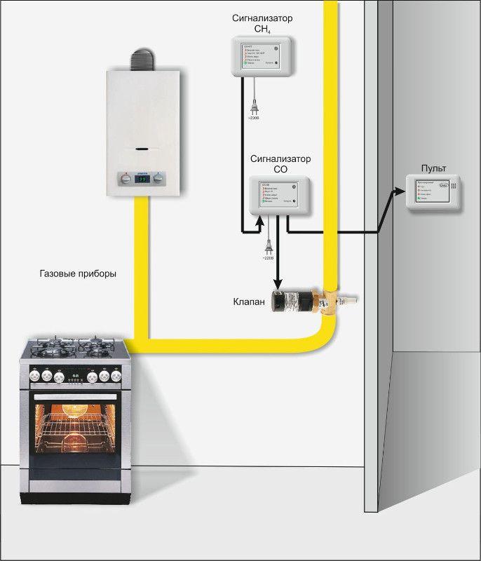 Регулятор давления газа комбинированныq РДНК-50П